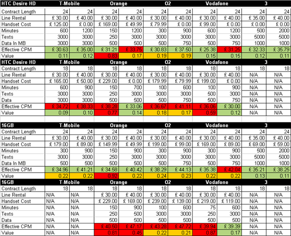 iPhone 4 vs HTC Desire HD Tariff Comparison