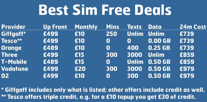 Best sim free phone deals uk