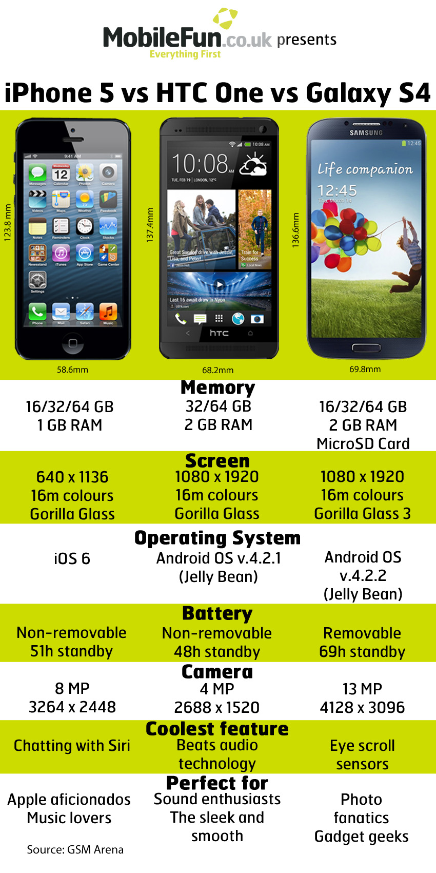 iphone 5 vs htc one vs galaxy s4 mobile fun blog