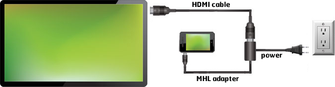 Iphone  To Tv Hdmi
