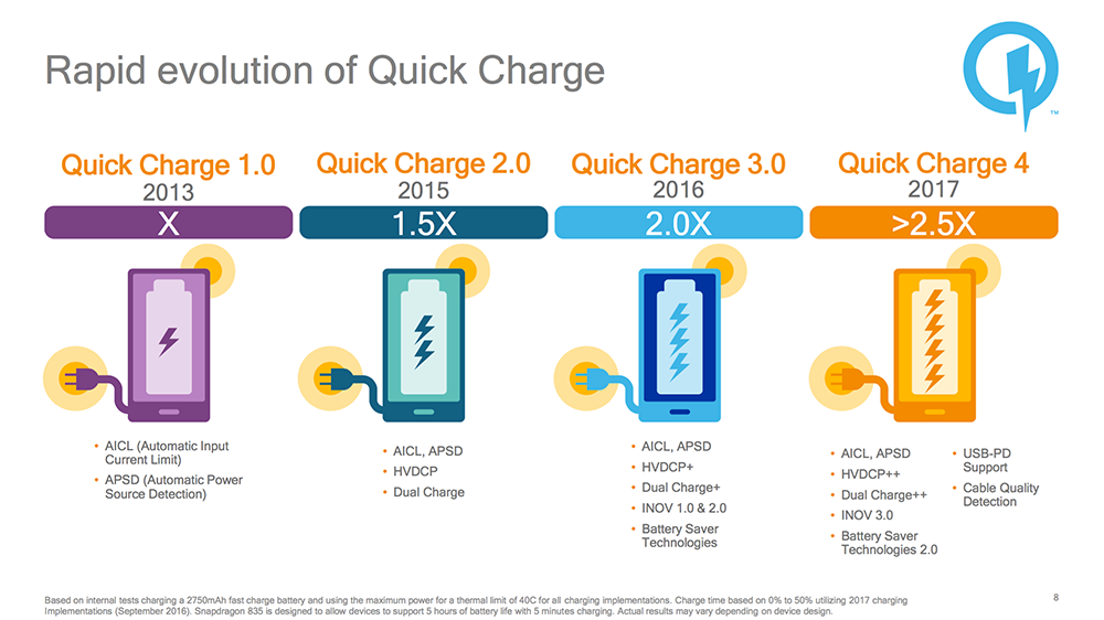 Car Chargers That Are Compatible With Qualcomm Quick Charge
